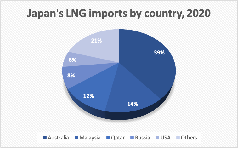 Chart of the sources of Japan's LNG imports