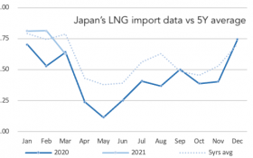 Japan LNG Imports Graph