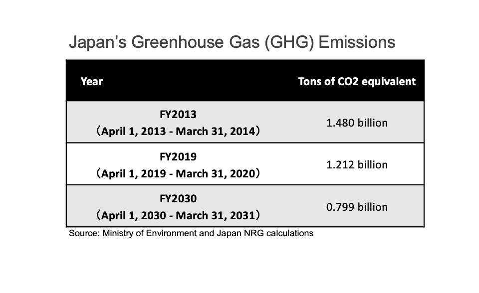 Japan NRG - Emissions Table